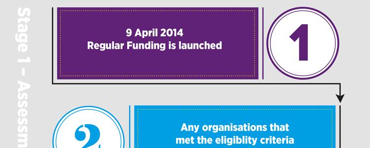 Regular Funding Process