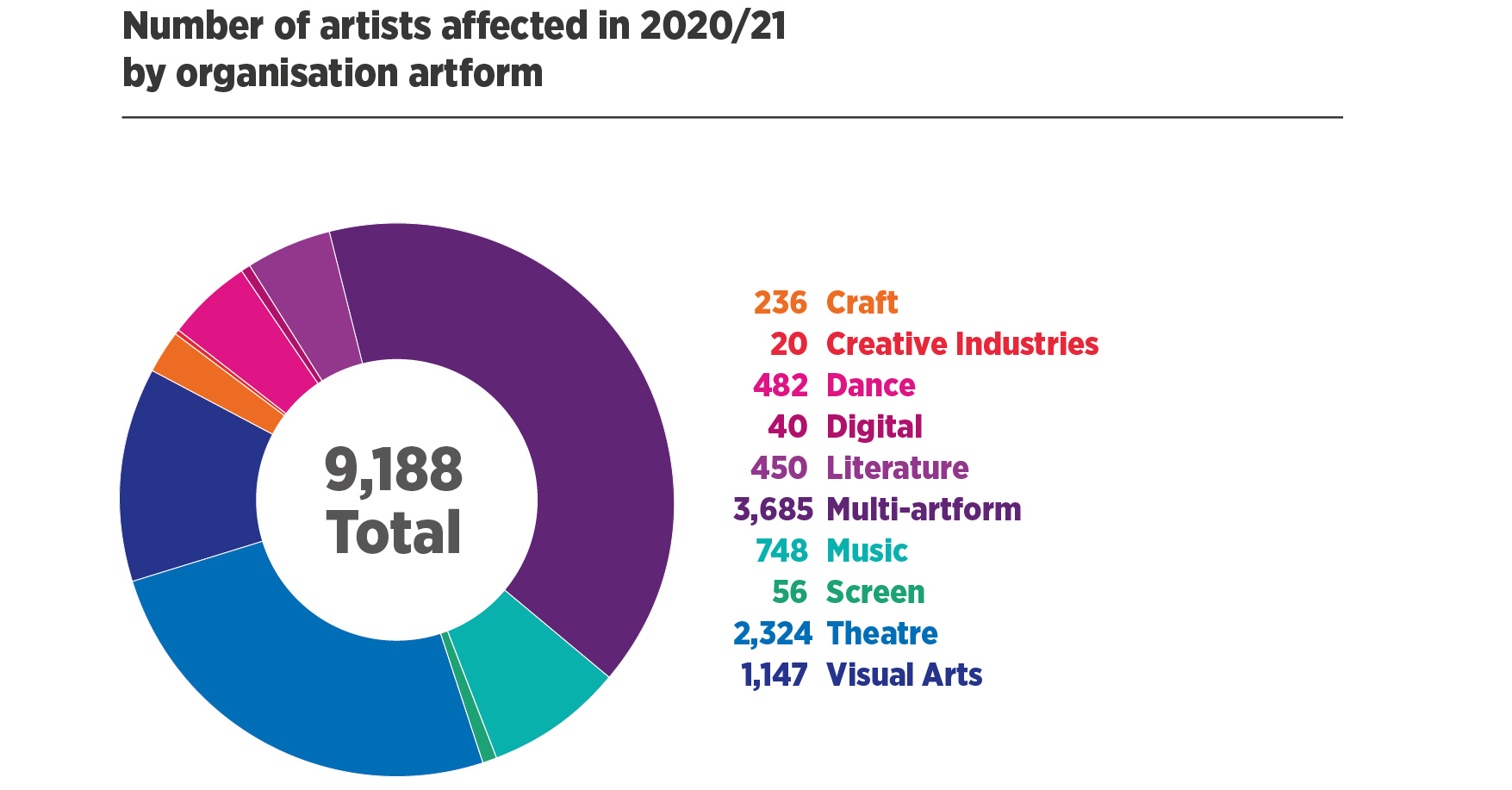 Number of artists affected in 2020/21 by organisation artform   9,188 Total: 236 Craft, 20 Creative Industries, 482 Dance, 40 Digital, 450 Literature, 3,685 Multi-artform, 748 Music, 56 Screen, 2,324 Theatre, 1,147 Visual Arts