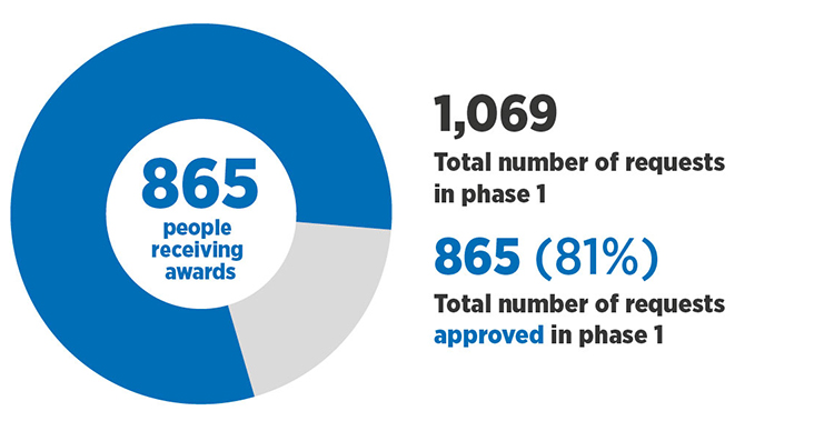 865 people received awards, 81% of the total number of requests were approved in phase 1.