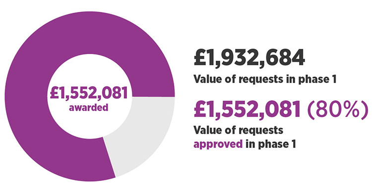 £1,552,081 (80%) was awarded out of £1,932,684