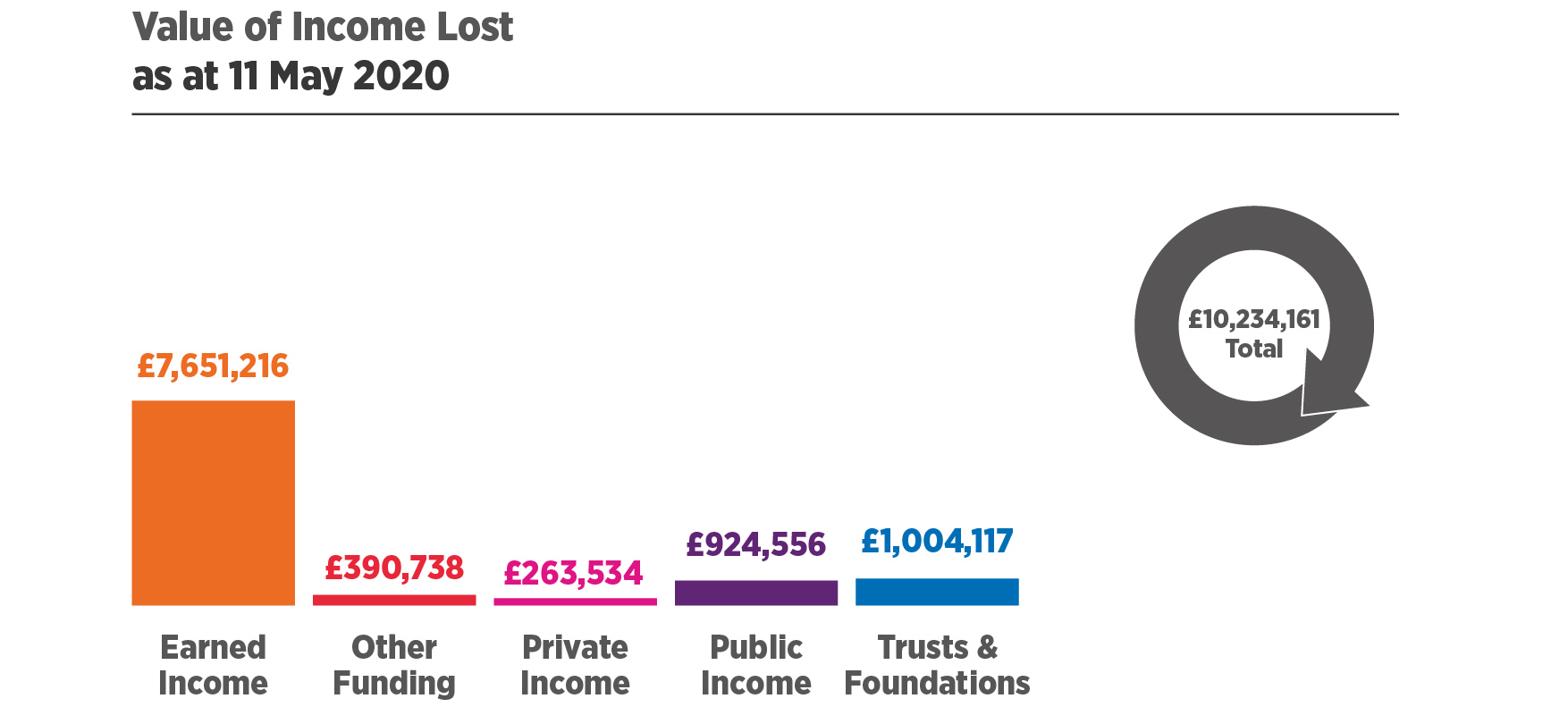 Value of Income Lost as at 11 May 2020. Earned Income = £7,651,216, Other Funding = £390,738, Private Income = £263,534, Public Income = £924,556, Trusts & Foundstions = £1,004,117. £10,234,161 Total