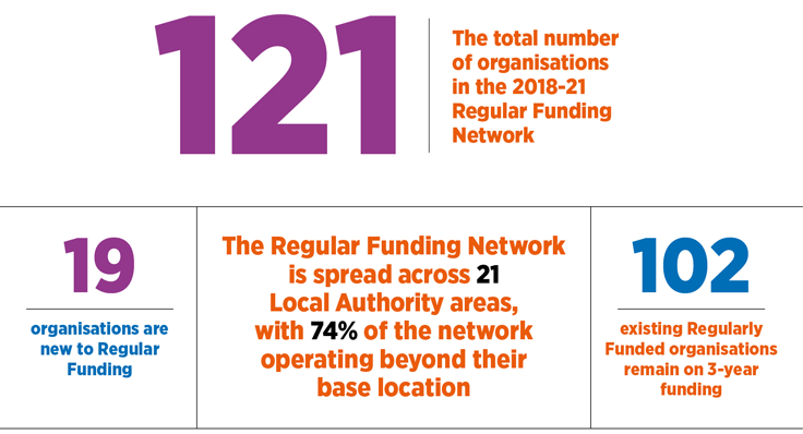 116 organisations in the 2018-21 Network. 19 organisations are new to Regular Funding, 97 existing organisation remain on 3 year funding. The Network is spread across 20 Local Authority areas, with 72% of the network operating beyond their base location.