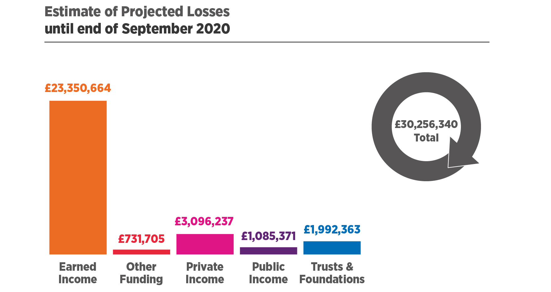 Estimate of Projected Losses until end of September 2020.   Earned Income = £23,350,664, Other Funding = £731,705, Private Income = £3,096,237, Public Income = £1,085,371, Trusts & Foundations = £1,992,363. £30,256,340 Total