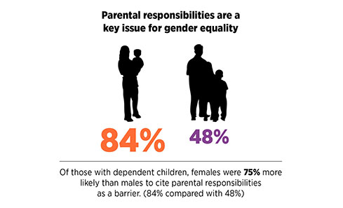 Parental responsibility was cited as a key issue for gender equality, with 84% of females saying it was a barrier compared to 48% of males.