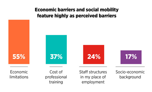 Economic barriers and social mobility feature highly as perceived barriers. 55% said economic limitations were a barrier, with 37% citing cost of training, 24% staff structures and 17% socio-economic background.
